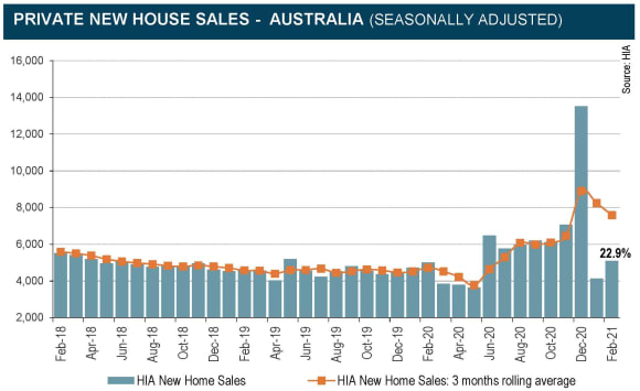 March to see mini HomeBuilder surge in new home sales: HIA
