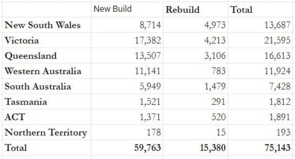 Victoria leads the HomeBuilder-based recovery with over 25% of new home construction