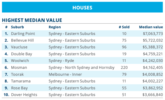 Point Piper hosts Australia's priciest apartments: CoreLogic