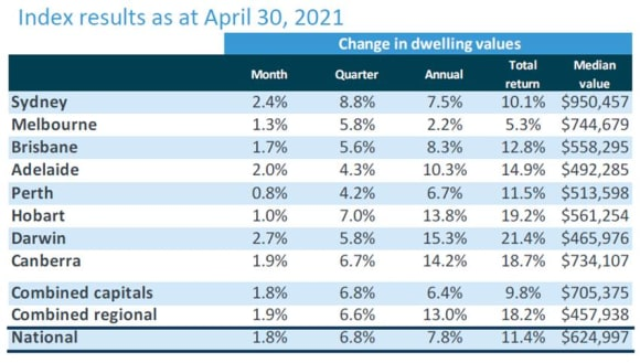 Home values still on the rise but lost steam in April
