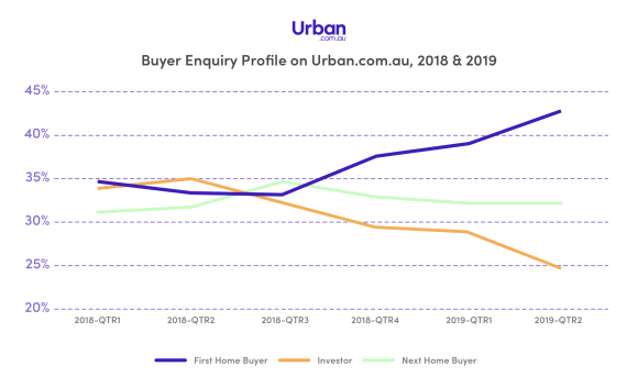 Off-the-plan property buyer confidence surges post-election