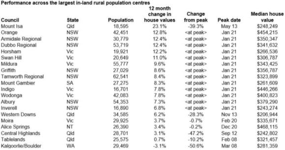 Regional Australian housing market sees price surge: Tim Lawless