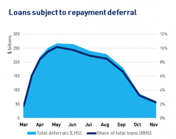 Home loan deferrals continue to decline from May peak