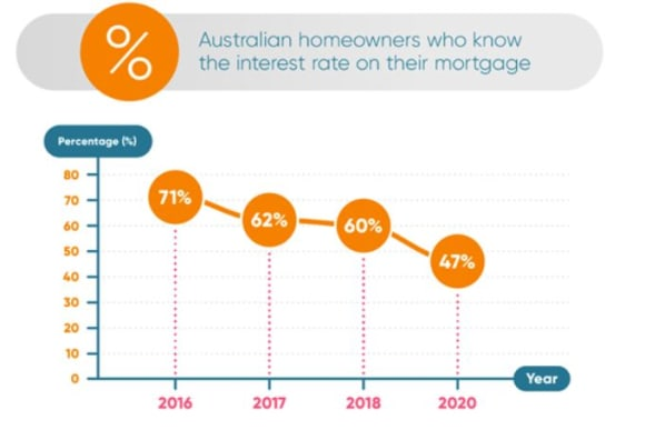 Majority of Australians don't know their home loan's interest rate