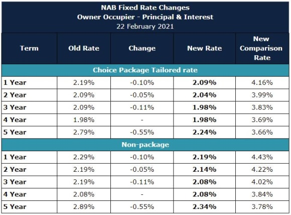 NAB cuts fixed rates by up to -0.55%