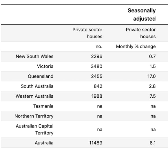 Private sector house approvals reach highest levels since 1999