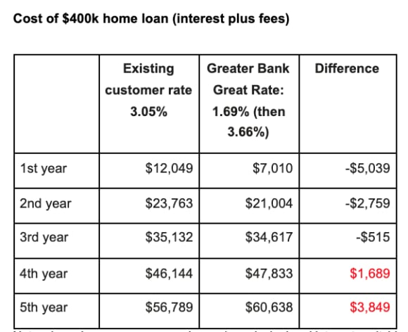 Home loan rate hits new record low of 1.69%