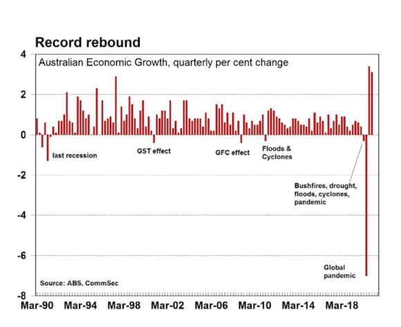 Biggest economic rebound on record: CommSec's Craig James