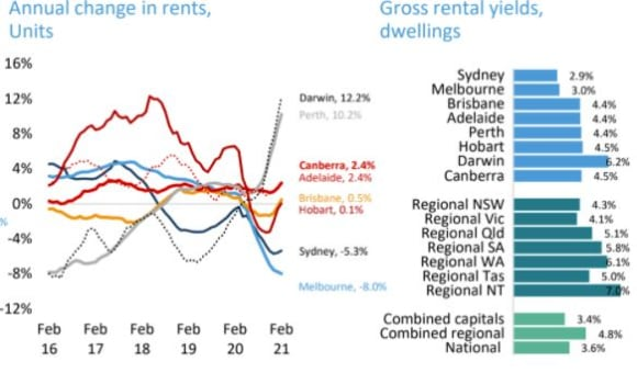 Unit rents down -8% in Melbourne but soar 10% in Perth and Darwin