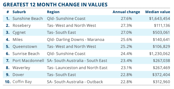 Regional Queensland market dominates CoreLogic's best of the best report