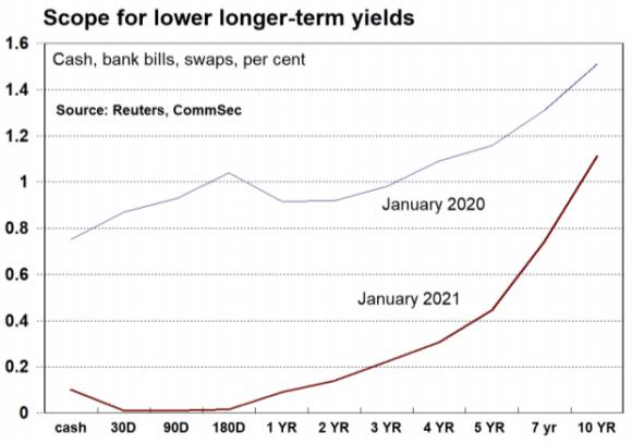 RBA interest rates - Set the watch for 2024: CommSec's Craig James