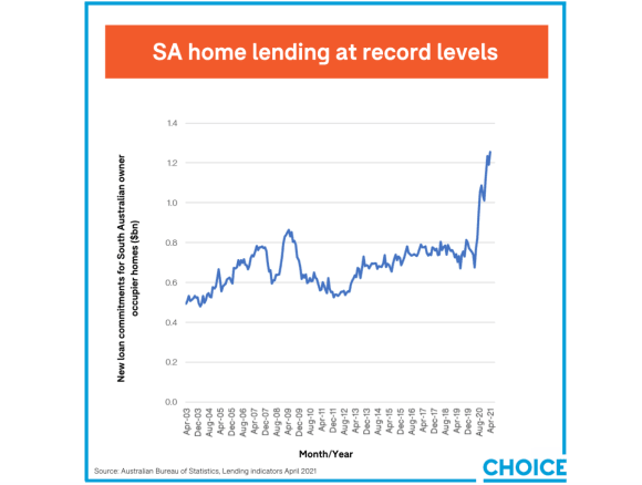 Home lending in SA at record levels: CHOICE