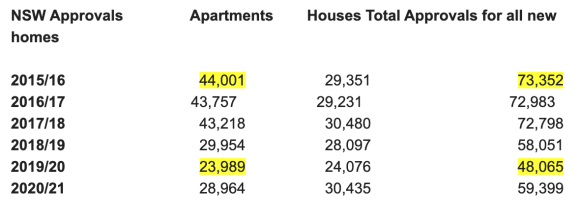 ABS housing approvals data spells out why housing prices are going through the roof