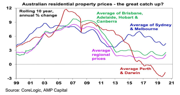 Seven things to bear in mind about the Australian property market as prices swing upwards: Dr Shane Oliver
