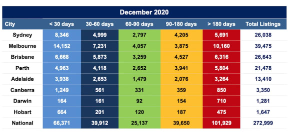 Property listings tail off in December, but activity strong through to Christmas: SQM Research