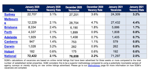 Find out what happened to the national vacancy rate in January