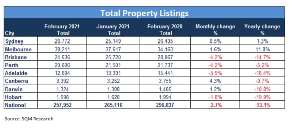 February residential listings jump, but buyer demand sees total in decline: SQM