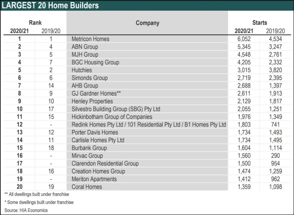 Hutchinson ranked as nation's top apartment builder: HIA