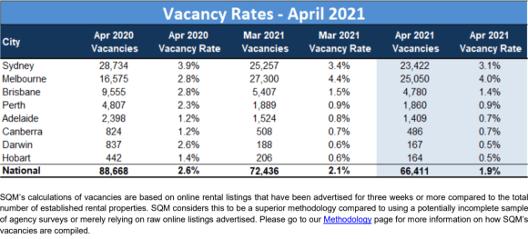 National residential vacancy rates continue to fall: SQM Research