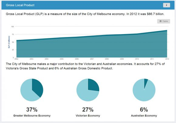 City of Melbourne and open data
