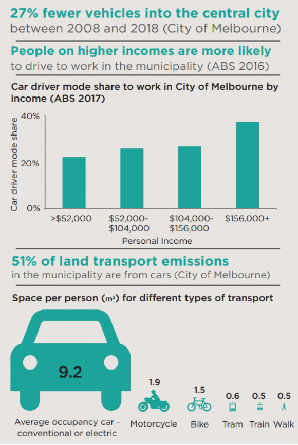City of Melbourne wants to see less cars, more space for sustainable transport in its municipality