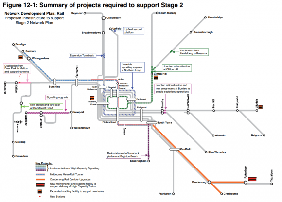 Cross-referencing heavy rail project announcements and PTV's 2013 heavy rail plan