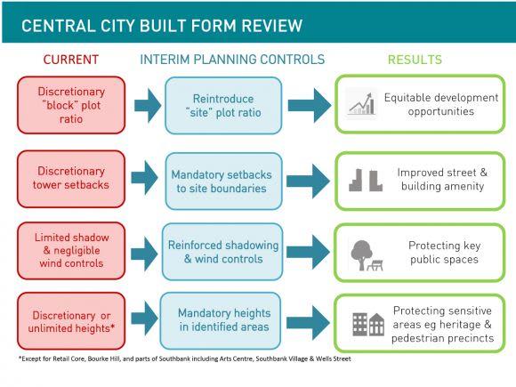 Interim Central Melbourne planning controls: the detail