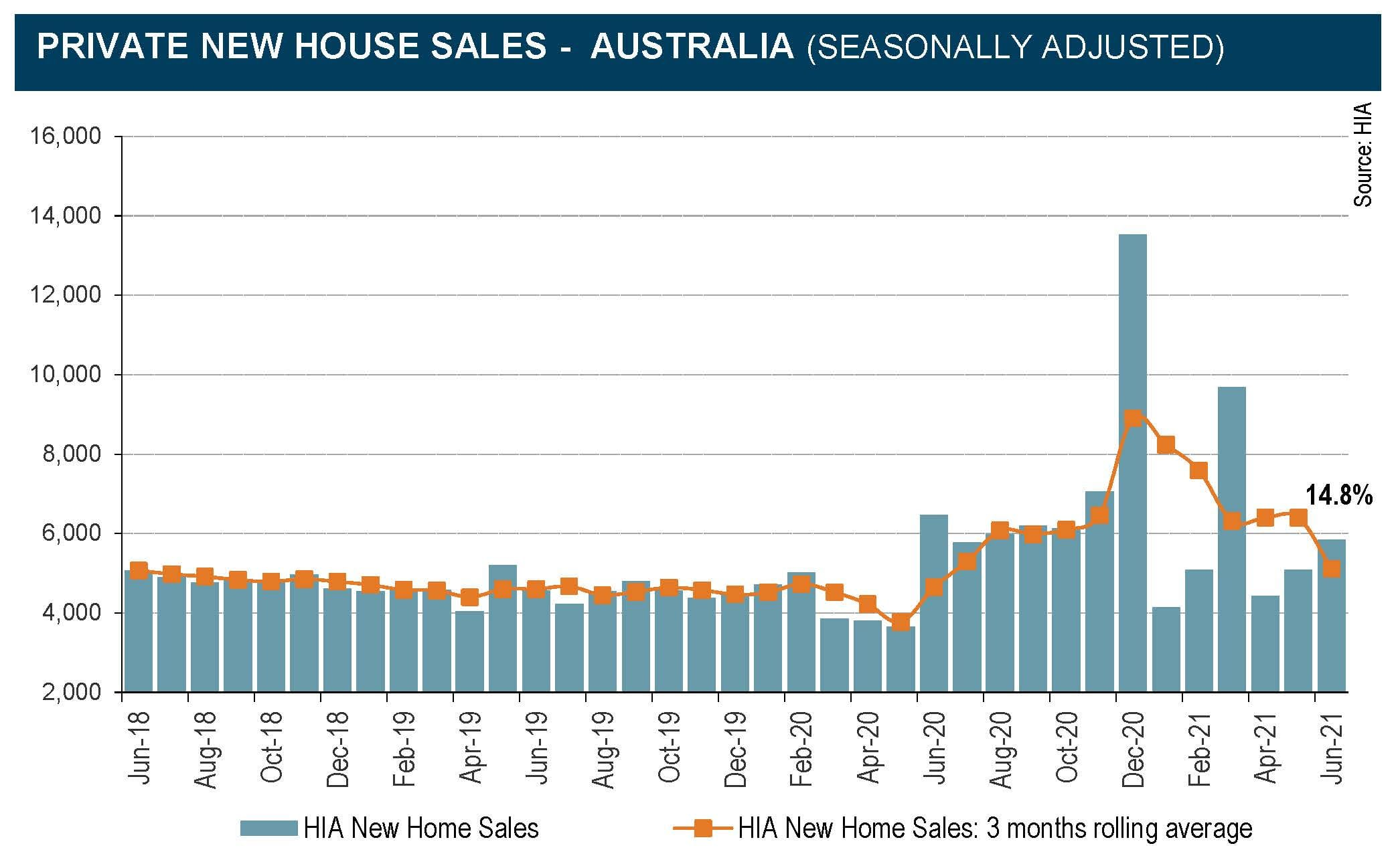 House and land package buyers expect to be ahead pricewise on construction completion:  HIA