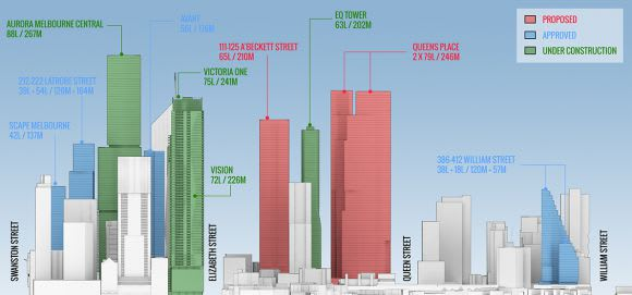 The Northern Heights: CBD North model updated