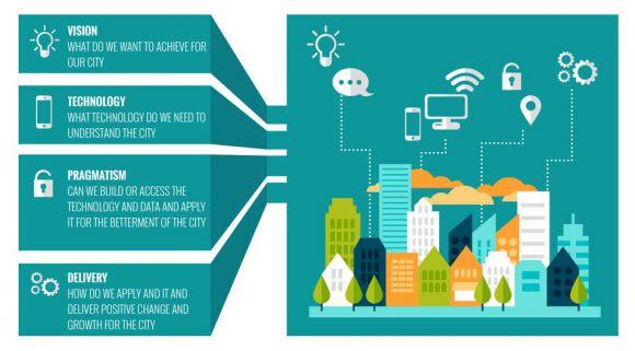 Smart Cities Habitat Master Planning Framework