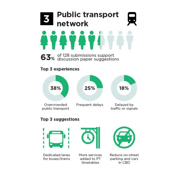 Melbourne's revised Transport Strategy 2030 aims to deliver 0 billion boost to economy