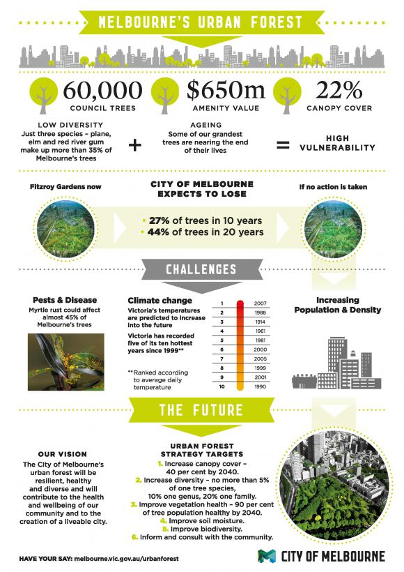 Melbourne Urban Design Meetup #1: City of Melbourne's Urban Forest Strategy