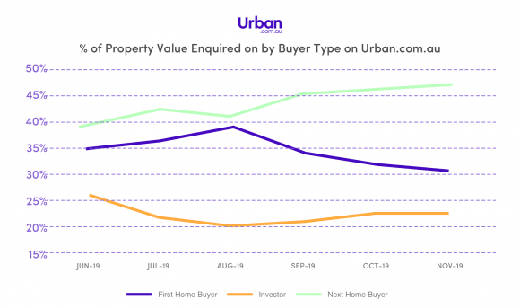 New Urban data shows Next Home Buyer property enquiries overtake First Home Buyer interest
