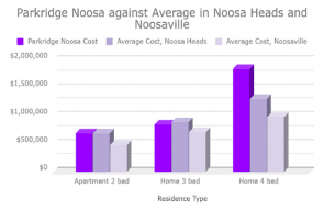 Parkridge Noosa pricing