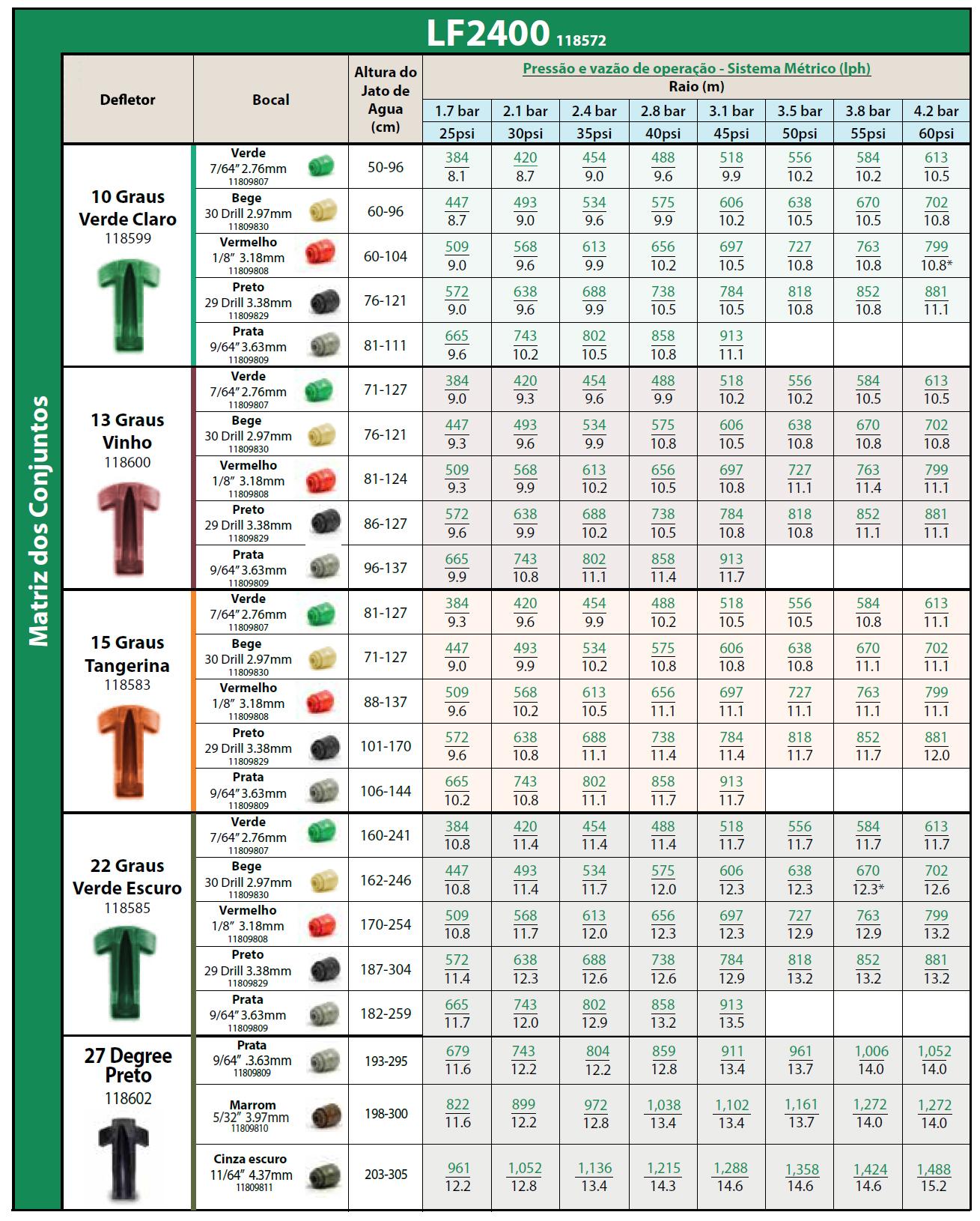 Tabela de pressão e vazão de operação - Sistema Métrico (Iph) - LF2400 118572
