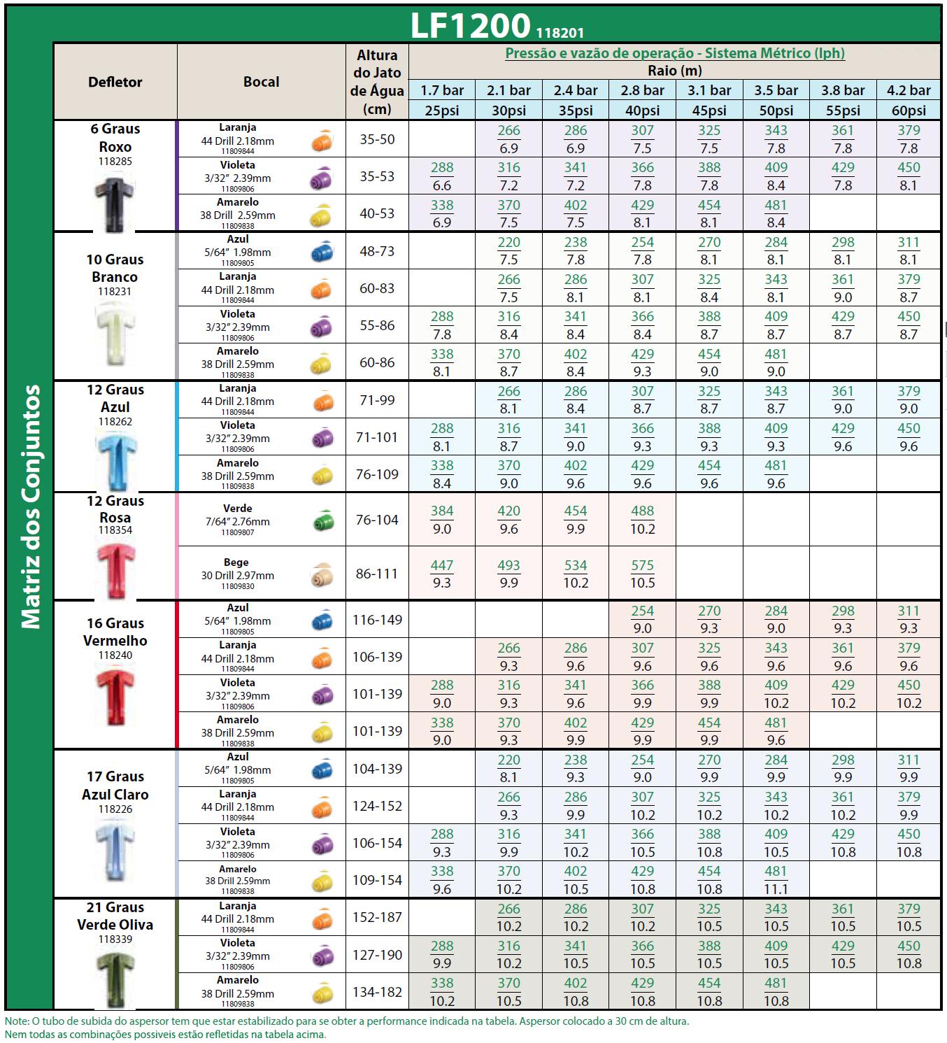 Tabela de pressão e vazão de operação - Sistema Métrico (Iph) - LF1200 118201