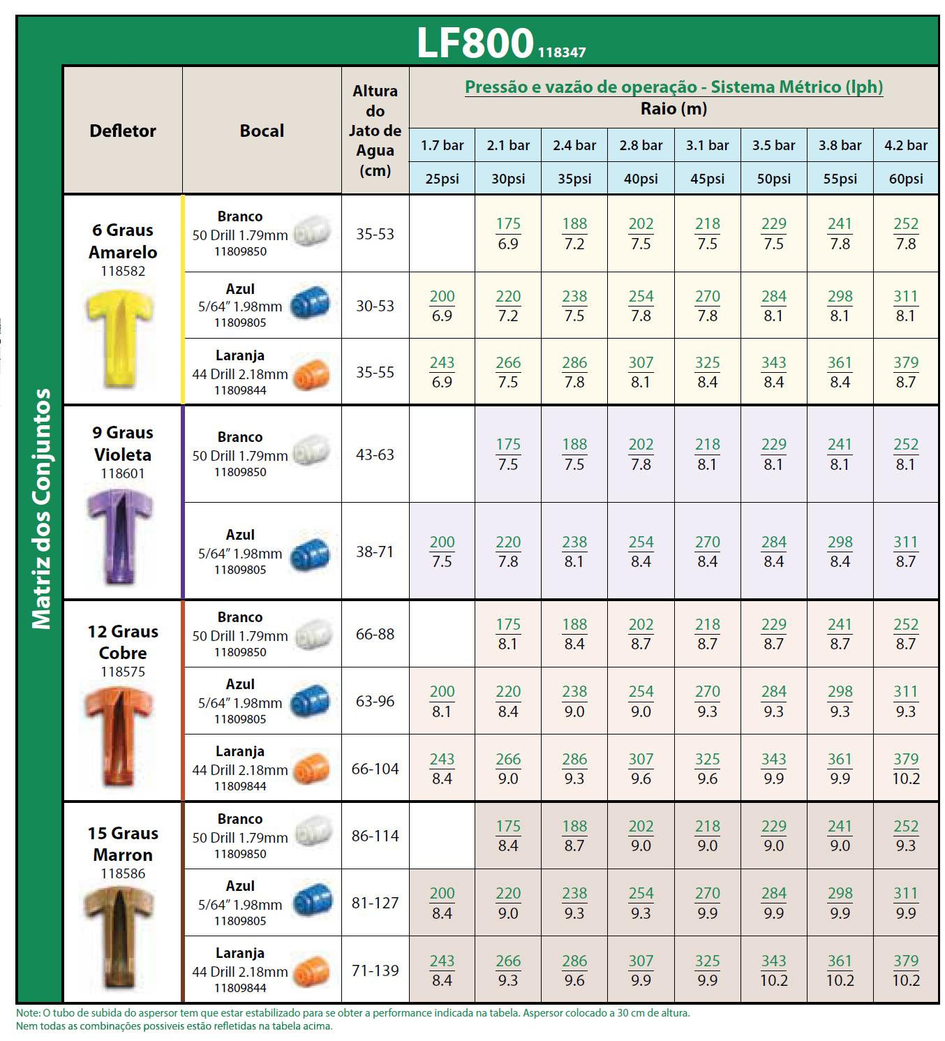Tabela de pressão e vazão de operação - Sistema Métrico (Iph) - LF800 118347