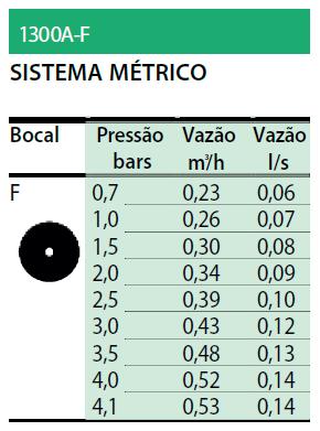 Tabela Sistema Métrico - série 1300 A-F
