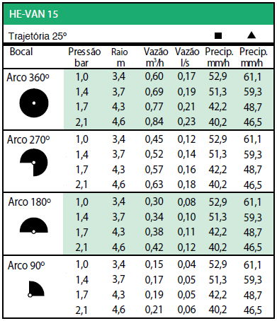 Tabela Trajetória 25º - HE-VAN 15