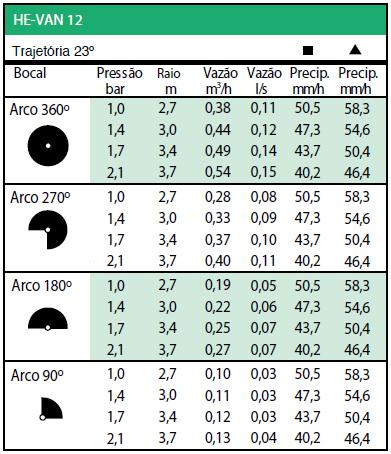 Tabela Trajetória 23º - HE-VAN 12