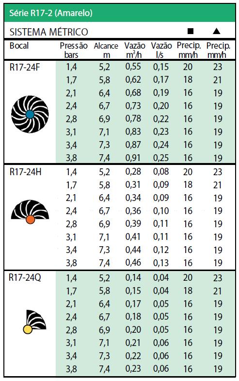 Tabela Sistema Métrico - série R17-2 ( amarelo)