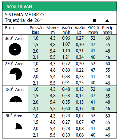 Tabela Sistema Métrico trajetória de 26º - série 18 VAN