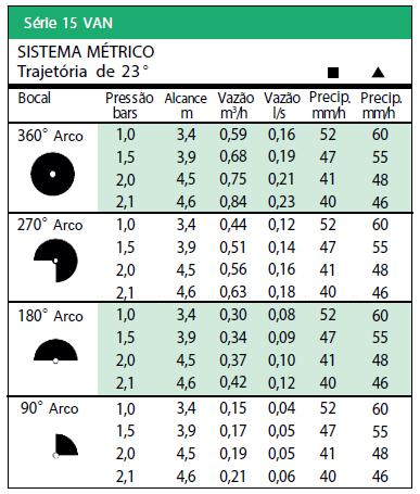 Tabela Sistema Métrico trajetória de 23º - série 15 VAN