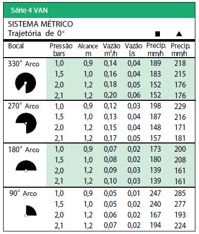 Tabela Sistema Métrico trajetória de 0º