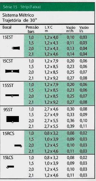 serie 15 strip ( faixa) sistema métrico