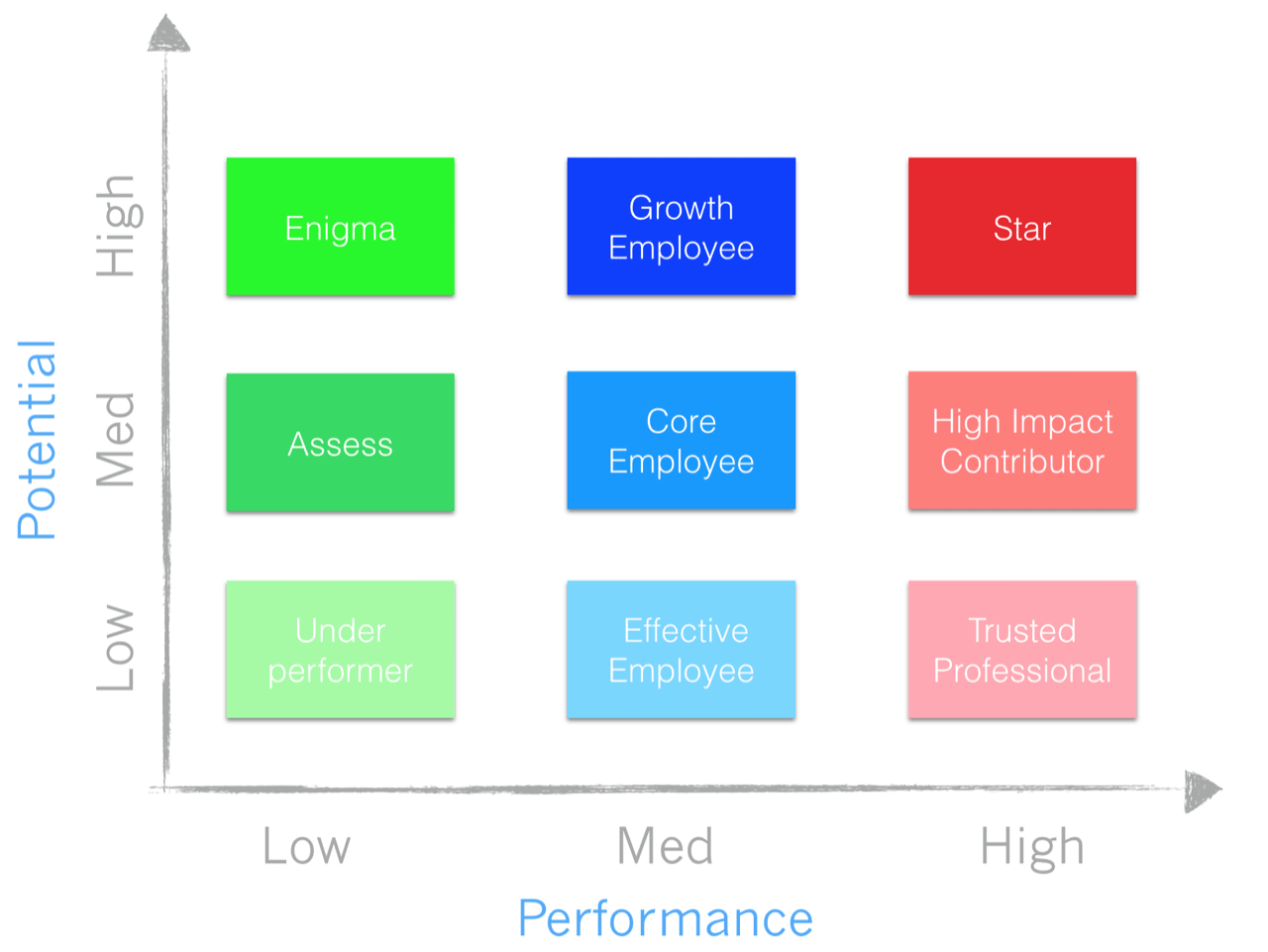 talent mapping template - startup best practices 11 the 9 box matrix talent model
