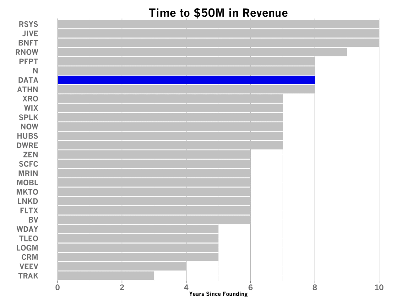 Benchmarking Tableau's S-1 - How 7 Key SaaS Metrics Stack Up