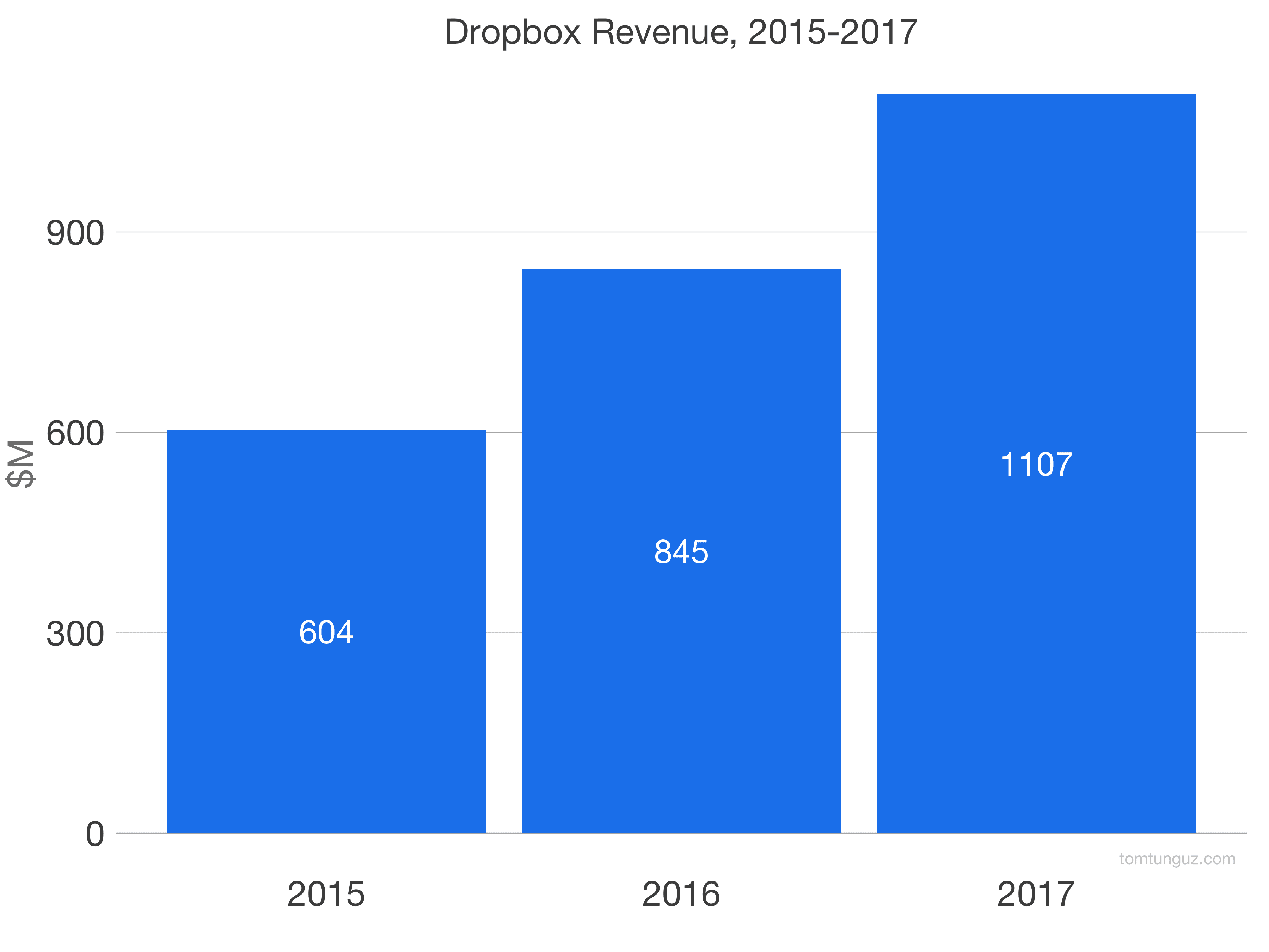 Dropbox s 1 analysis the king of freemium tomasz tunguz 90 of revenue originates through self serve channels an astounding figure for company that generated more than 1b in revenue last year cheaphphosting Gallery