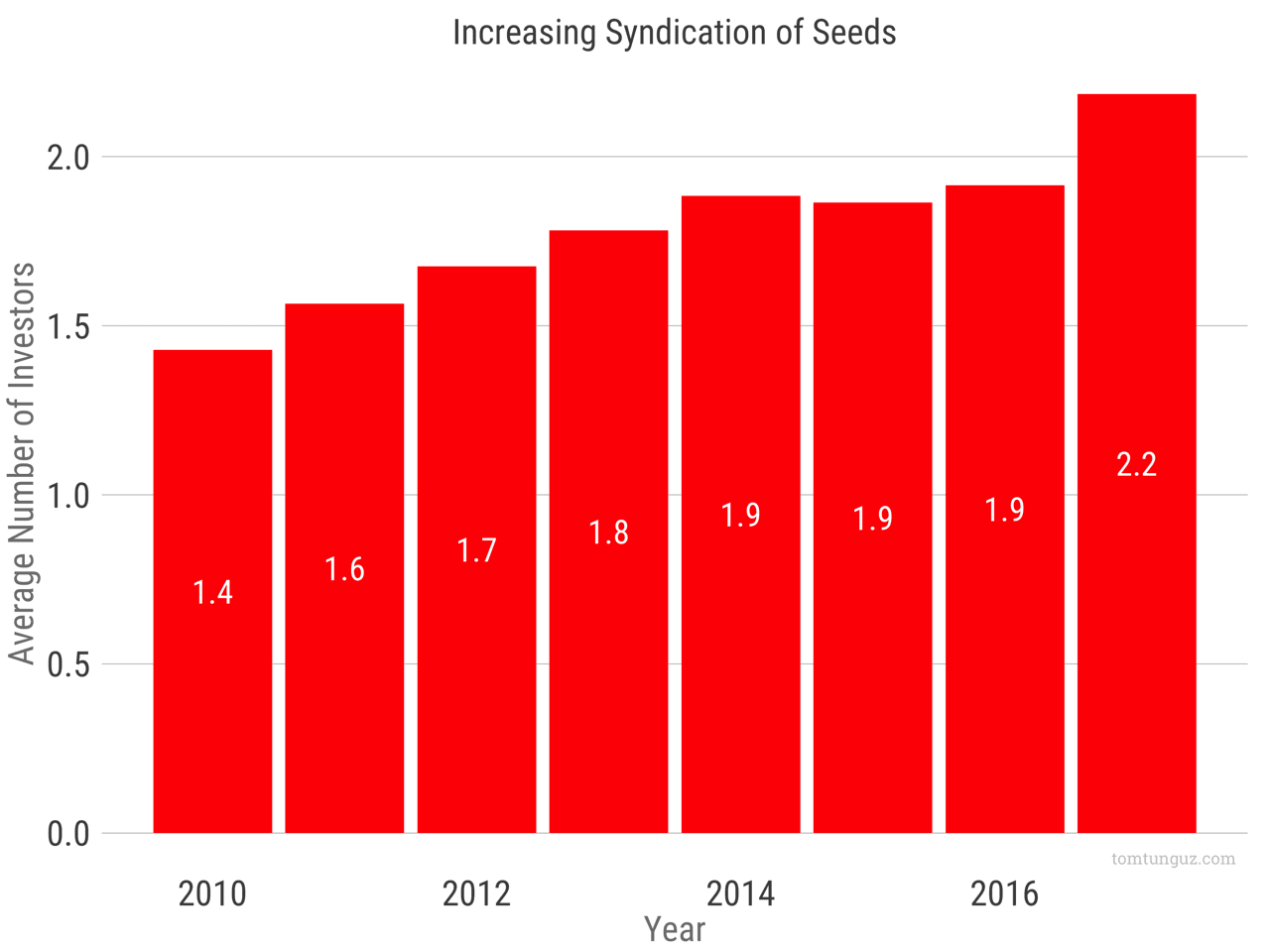 5 Charts on the State of the Seed Market in 2017