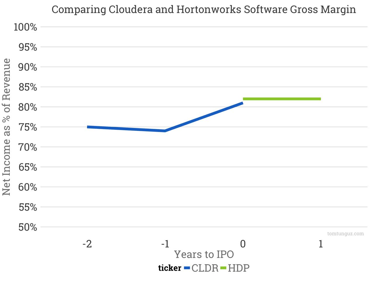 Benchmarking Cloudera's S-1 - How 7 Key SaaS Metrics Stack Up